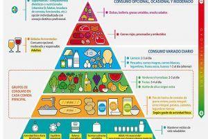 piramide-alimentaria-alimentos-alimenticia-triangulo-dieta-mediterranea-mediterraneo